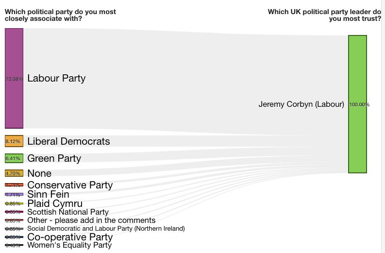 Political parties and Jeremy Corbyn