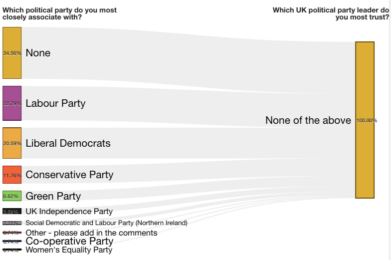 None of the above and political parties