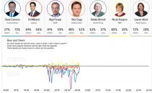 Leaders' Debate sentiment analysis